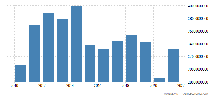brazil service exports bop us dollar wb data