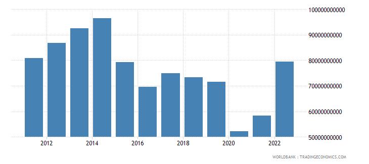 brazil service imports bop us dollar wb data
