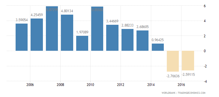 brazil services etc  value added annual percent growth wb data