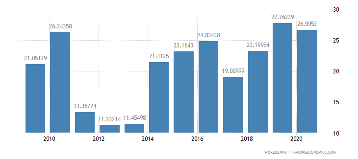 brazil short term debt percent of exports of goods services and income wb data