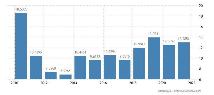 brazil short term debt percent of total external debt wb data