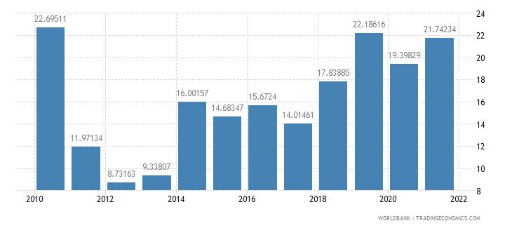 brazil short term debt percent of total reserves wb data