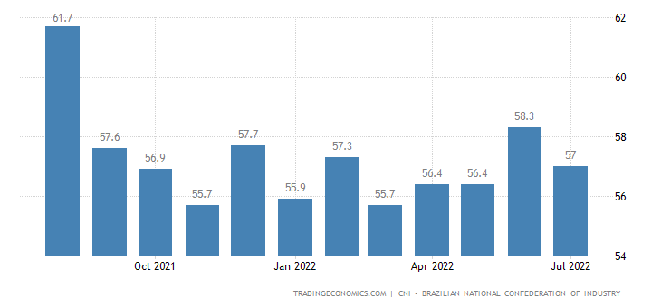 Brazil Small Business Sentiment