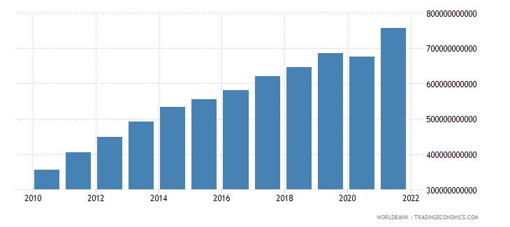 brazil social contributions current lcu wb data
