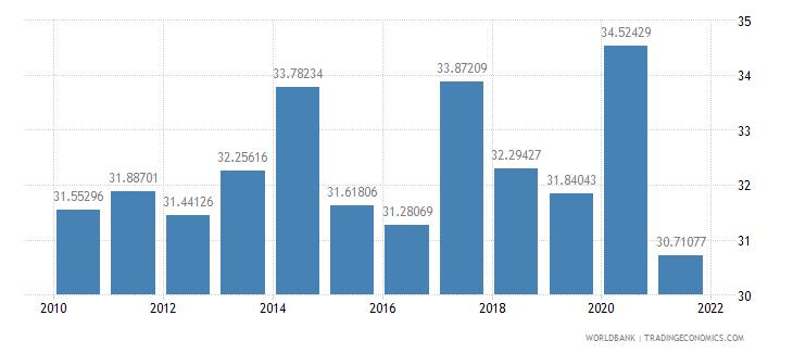 brazil social contributions percent of revenue wb data
