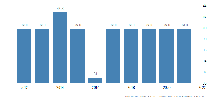 Brazil Social Security Rate