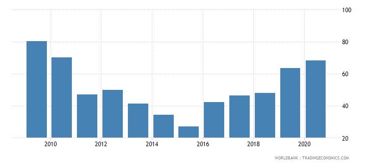 brazil stock market capitalization to gdp percent wb data