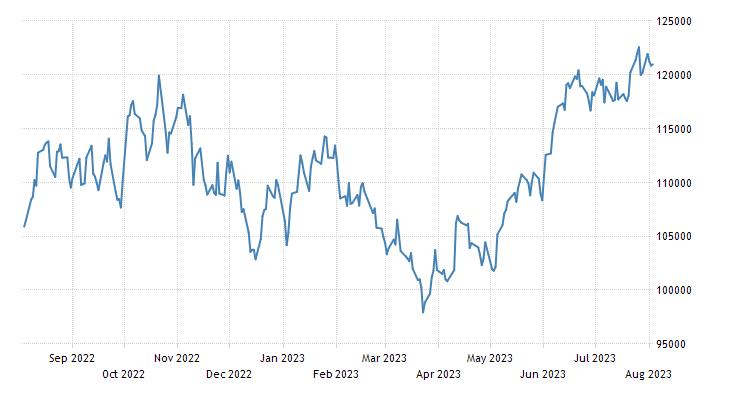 Brazil Stock Market (BOVESPA)