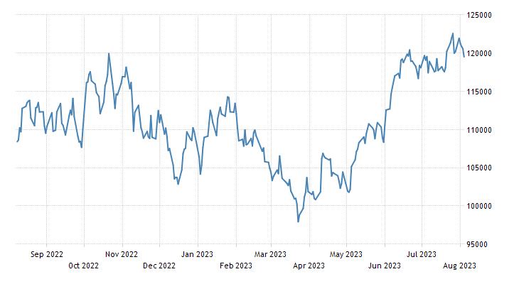 Brazil Stock Market (BOVESPA) | 2019 | Data | Chart | Calendar