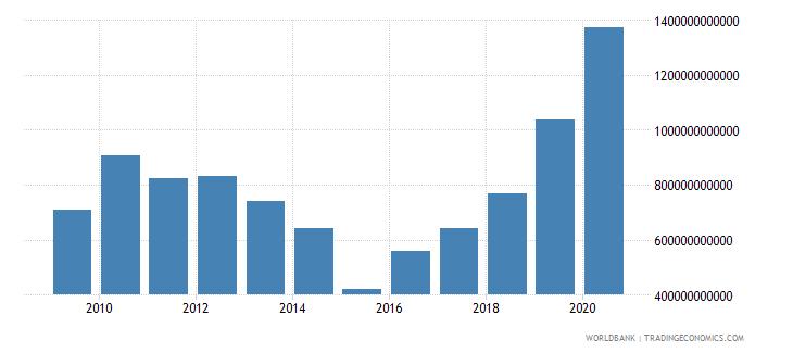 brazil stocks traded total value us dollar wb data