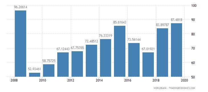 brazil stocks traded turnover ratio percent wb data