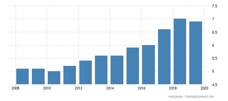 brazil suicide mortality rate per 100000 population wb data