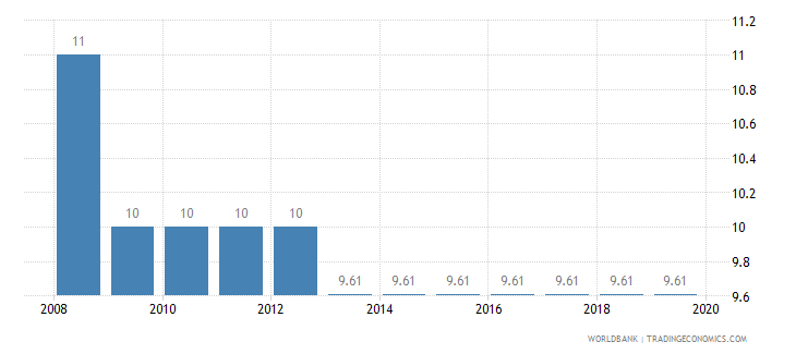 brazil tax payments number wb data