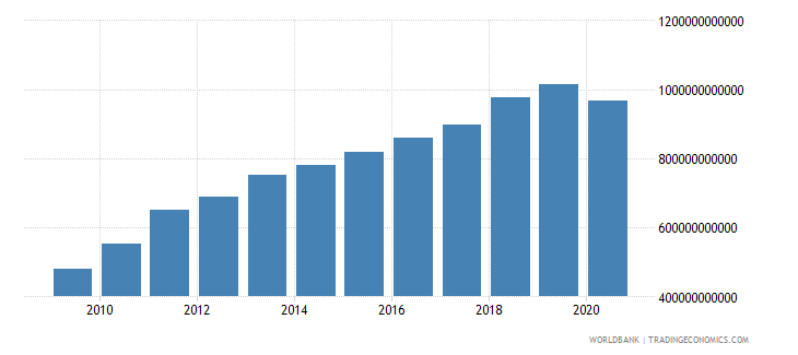 brazil tax revenue current lcu wb data
