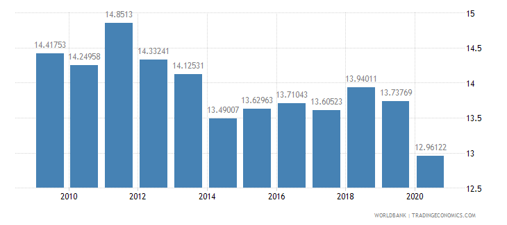 brazil tax revenue percent of gdp wb data