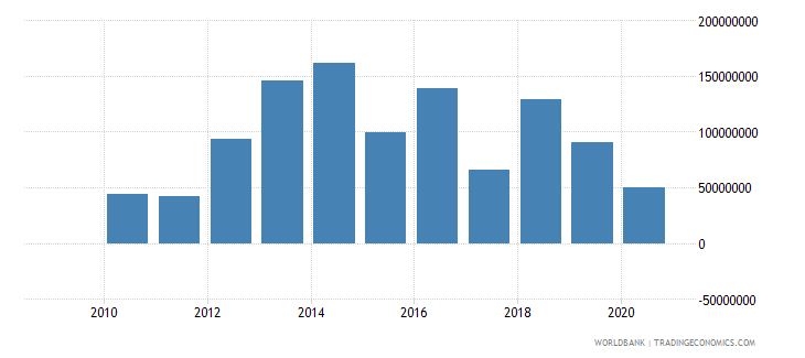 brazil taxes on exports current lcu wb data