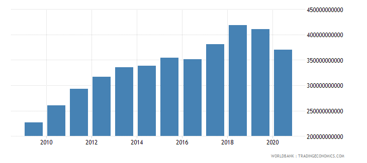 brazil taxes on goods and services current lcu wb data