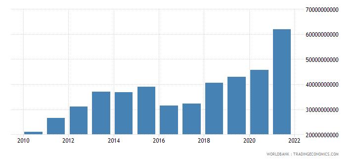 brazil taxes on international trade current lcu wb data