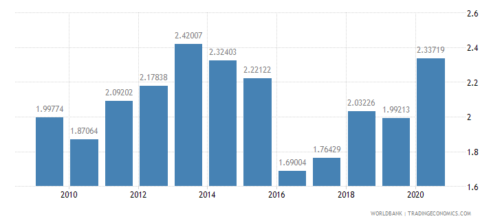 brazil taxes on international trade percent of revenue wb data