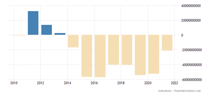 brazil terms of trade adjustment constant lcu wb data