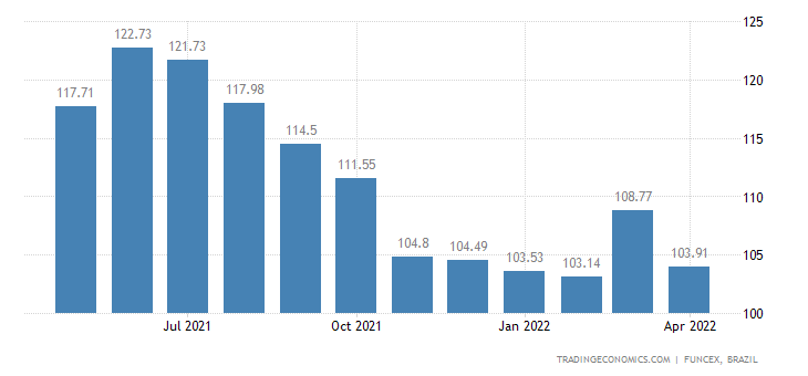 Brazil Terms of Trade