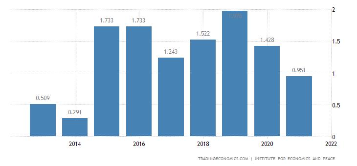 Brazil Terrorism Index