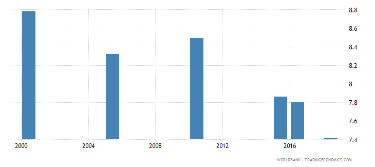 brazil total alcohol consumption per capita liters of pure alcohol projected estimates 15 years of age wb data