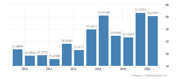 brazil total debt service percent of exports of goods services and income wb data