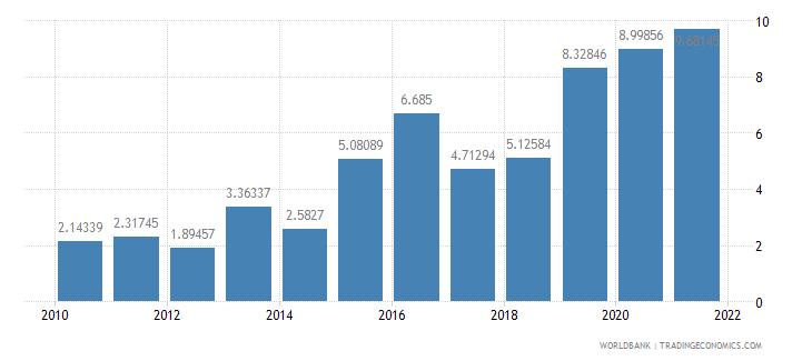 brazil total debt service percent of gni wb data