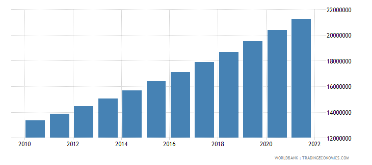 brazil total population for age 65 and above only 2005 and 2010 in number of people wb data