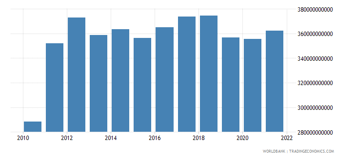 brazil total reserves includes gold us dollar wb data