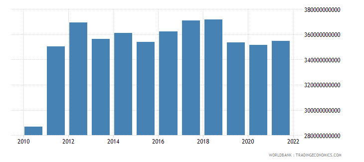 brazil total reserves minus gold us dollar wb data