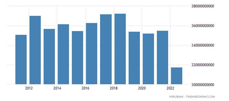 brazil total reserves minus gold us dollar wb data