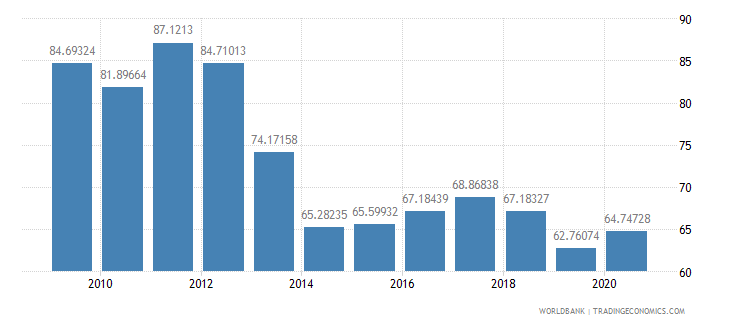 brazil total reserves percent of total external debt wb data