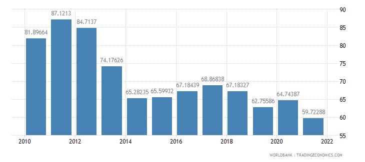 brazil total reserves percent of total external debt wb data