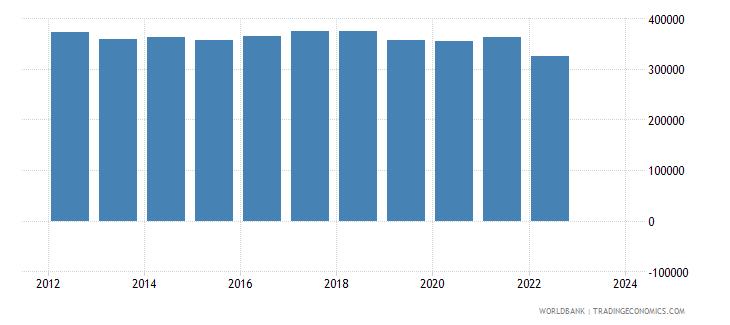 brazil total reserves wb data