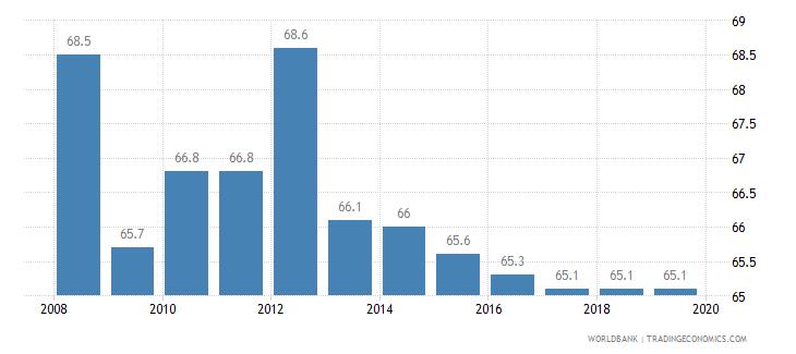 brazil total tax rate percent of profit wb data