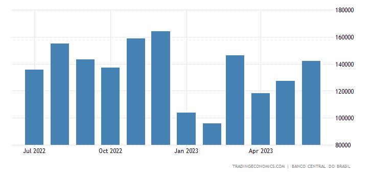 Brazil Total Vehicle Sales