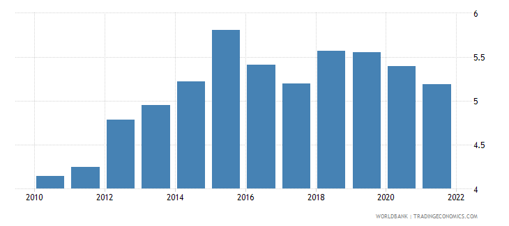 brazil trade in services percent of gdp wb data