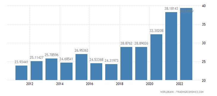 brazil trade percent of gdp wb data