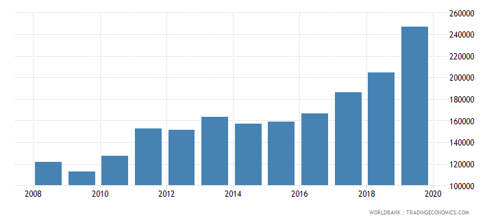 brazil trademark applications total wb data