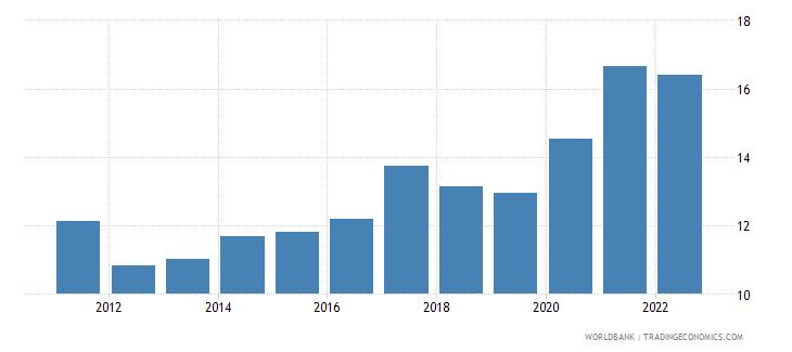 brazil transport services percent of service exports bop wb data