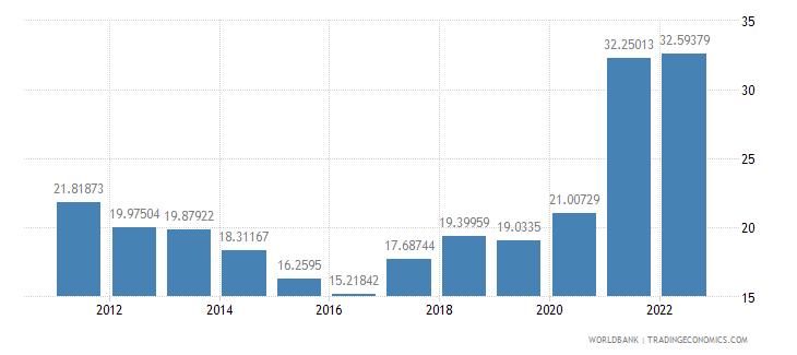 brazil transport services percent of service imports bop wb data