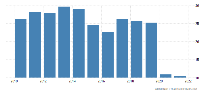 brazil travel services percent of service imports bop wb data