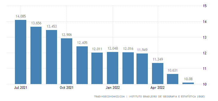Brazil Unemployed Persons