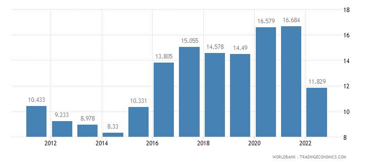 brazil unemployment female percent of female labor force wb data