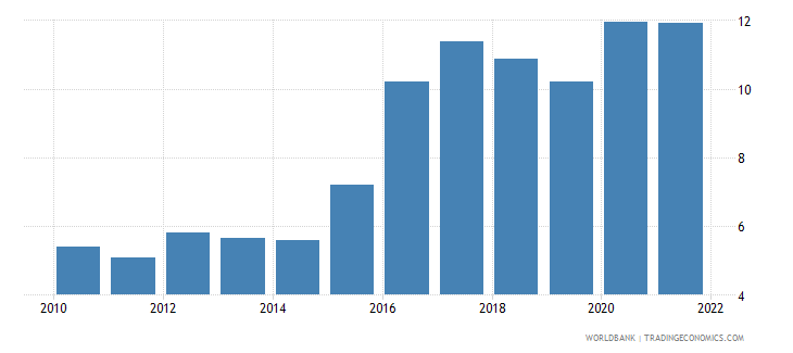 brazil unemployment male percent of male labor force wb data