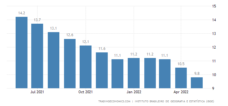 Brazil Unemployment Rate | 2019 | Data | Chart | Calendar | Forecast