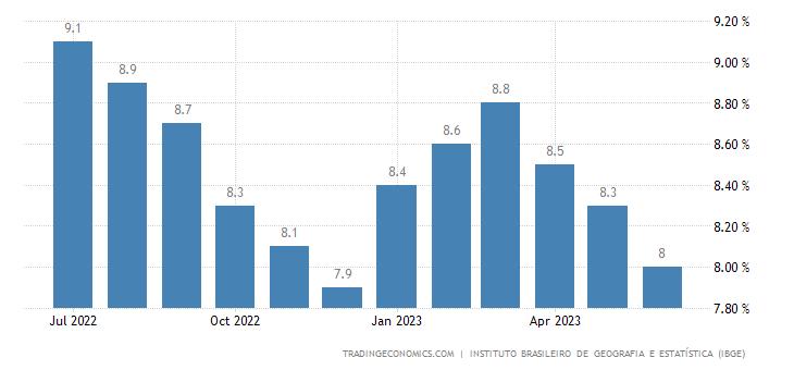 Brazil Unemployment Rate | 2019 | Data | Chart | Calendar