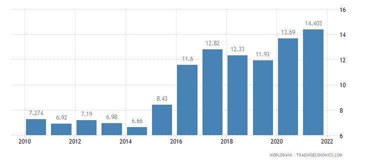 brazil unemployment total percent of total labor force wb data